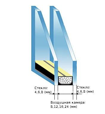 Рисунок. Возможный вариант однокамерного стеклопакета